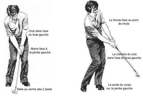 les approches technique de golf Frédéric duger Biarritz